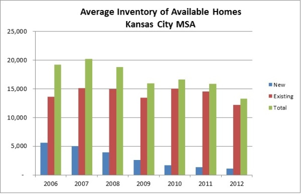Housing Inventory Jan 2013