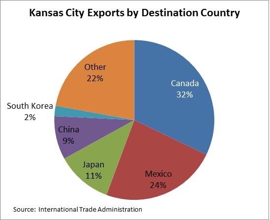 Exports Pie