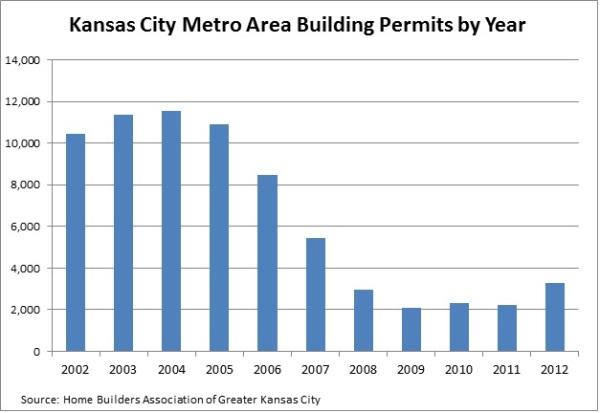 HBA Bldg Permits 2002-2012