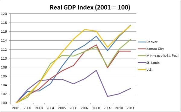 KC 2011 GDP