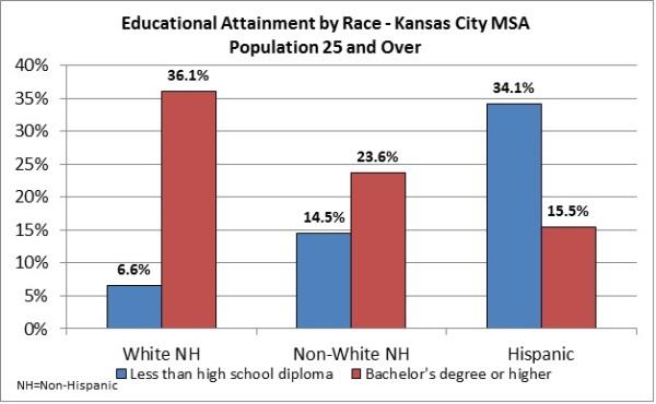 Education Chart 1 (Race)