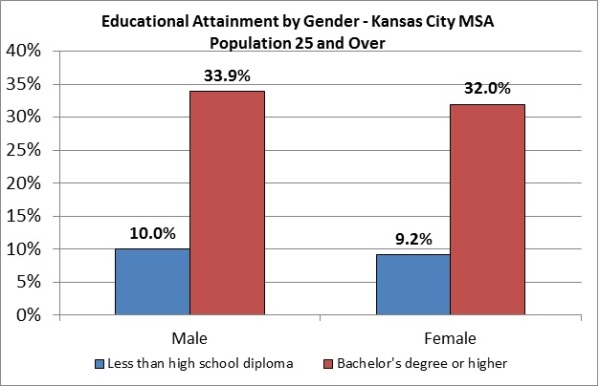 Education Chart 2 (Gender)