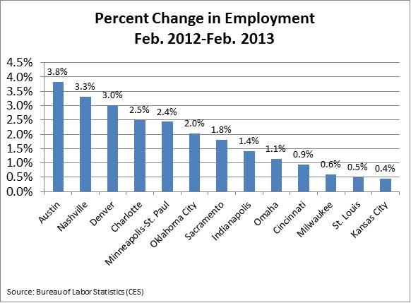 Feb 2013 Emp Chart 1
