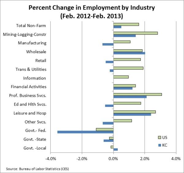 Feb 2013 Emp Chart 2