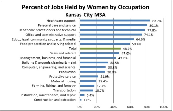 Occupation by Gender chart