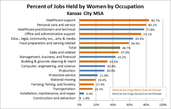 Occupation by Gender WAGE chart