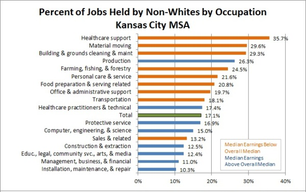 Occupation by Minority WAGE chart