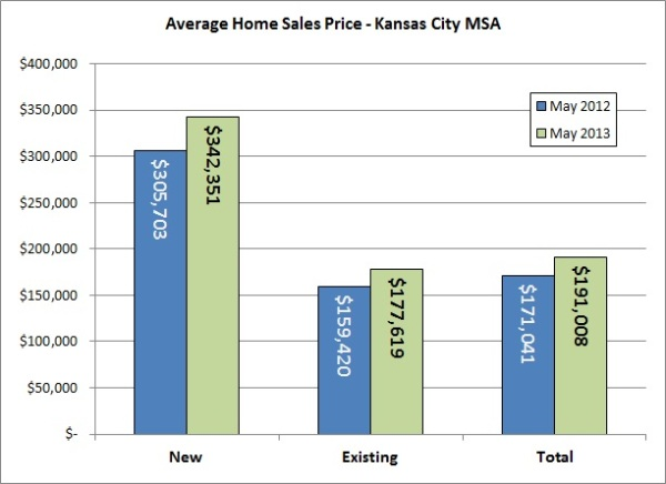 May Housing Chart