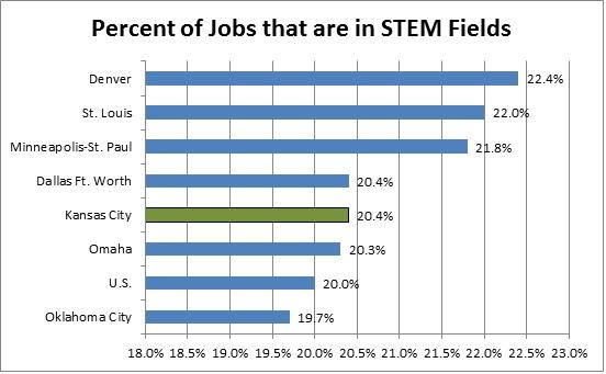 STEM Chart
