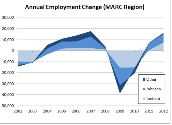 County Employment Area Chart