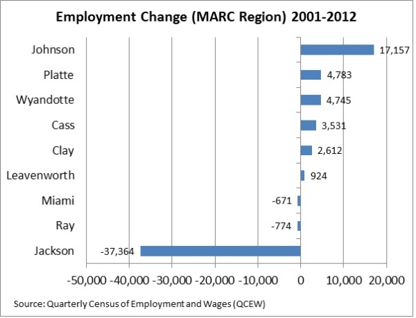County Employment Bar Chart