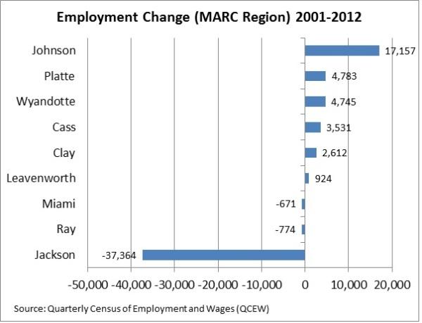 County Employment Bar Chart