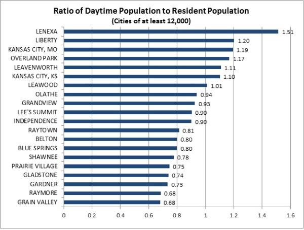 Daytime Population