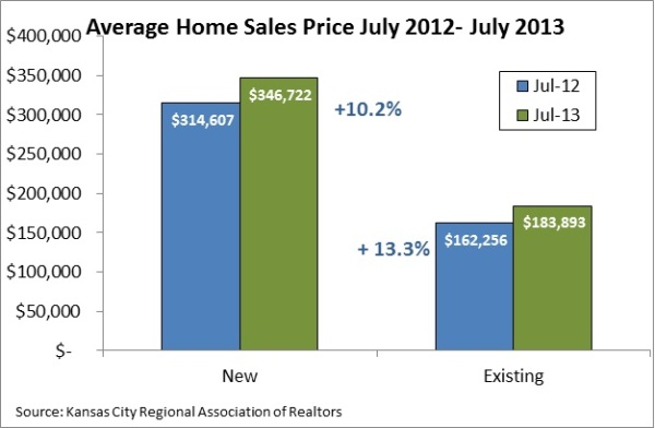 Home Sales Prices July 2013