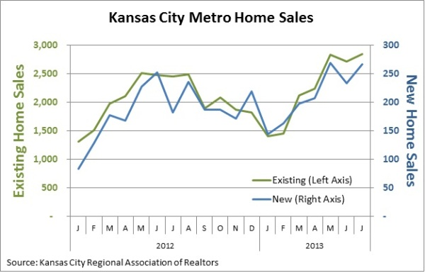 KC New and Existing Home Sales
