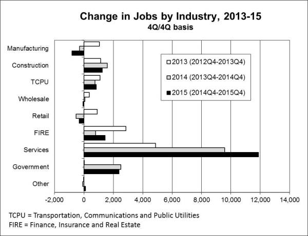 Emp By Industry Forecast