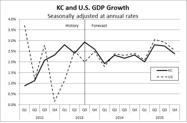 KC&USGDP