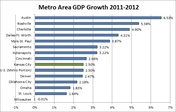Metro GDP Change