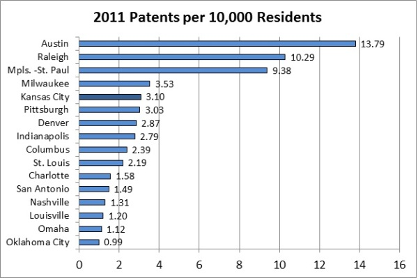 Patents per Capita