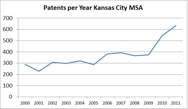 Patents per Year