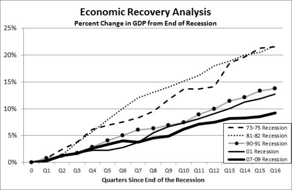 Recovery Comparison