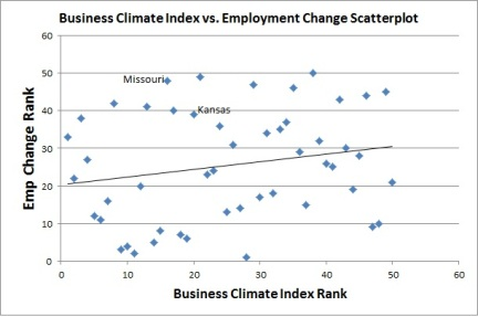 Climate_Employment_Scatterplot_State_Label