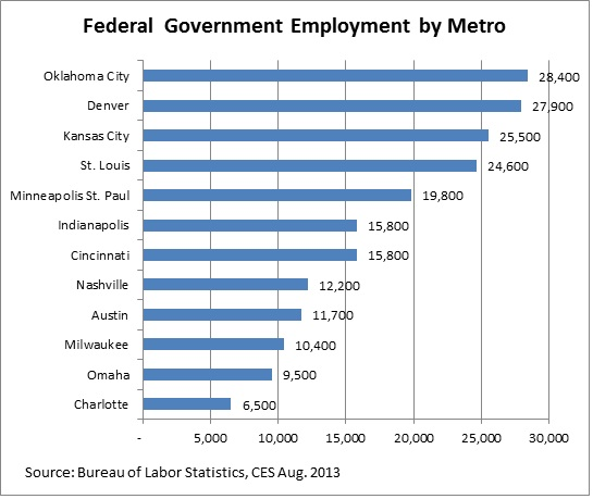 Federal Govt Employment by Metro