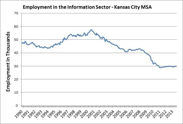 Information Employment