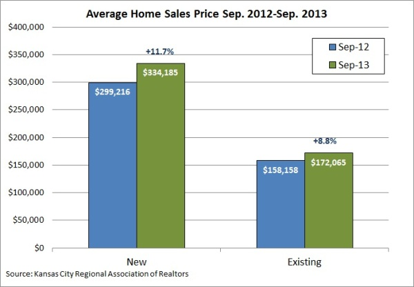 Sept 2013 Home Sales Prices