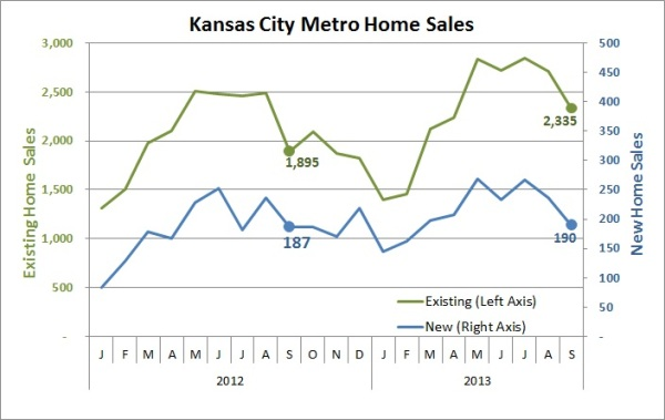Sept 2013 Home Sales