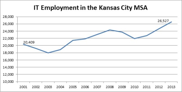 KC IT Employment Change