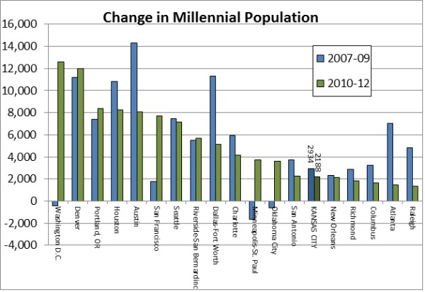 MIllennial Growth