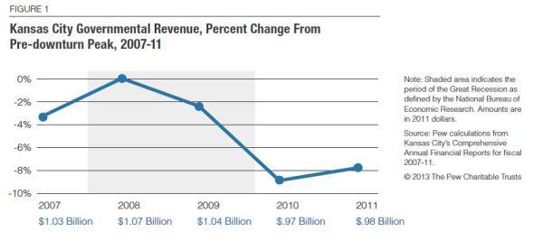 PEW KC Finance Chart