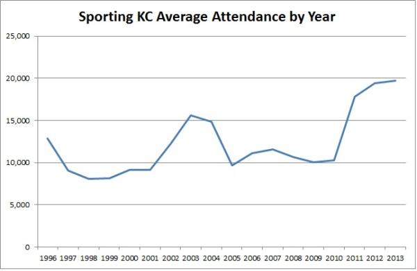 Sporting Attendance