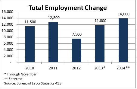 Year End Employment Chart