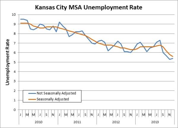 2013 Unemp Rate Chart