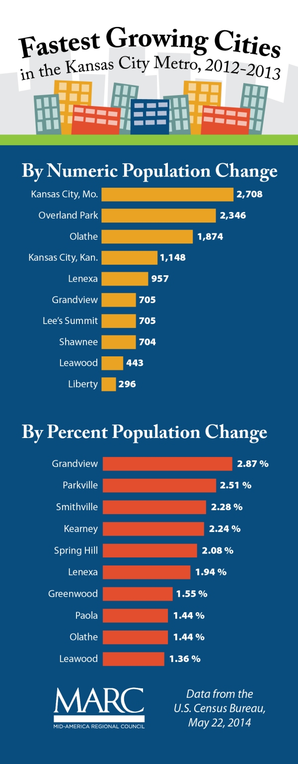 KC-Economy-Graphic-City-Population-Growth-2012-13