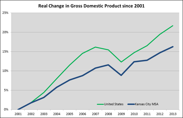 2013GDP US Comps