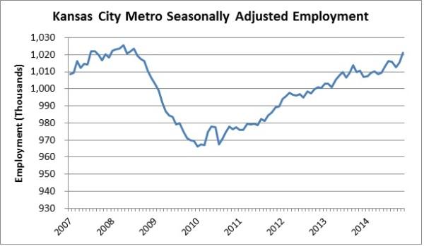 Nov 2014 Employment Growth