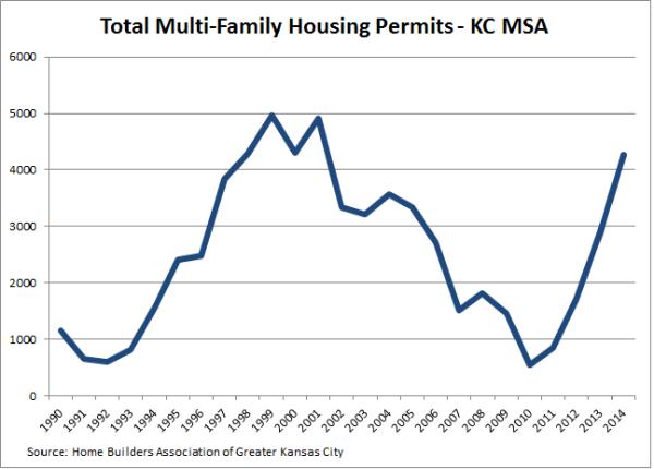 MF Housing Permits