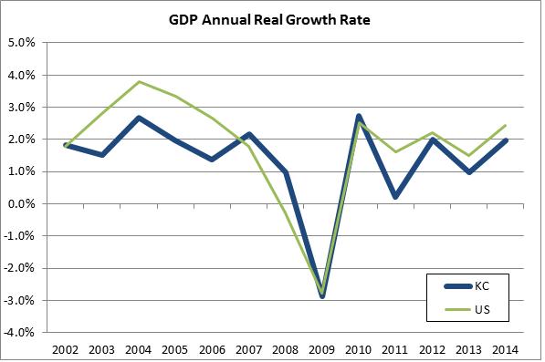 2014 GDP Chart