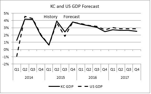 KC GDP