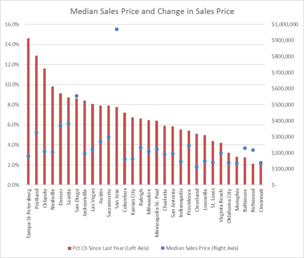 Home Sales Value 2016