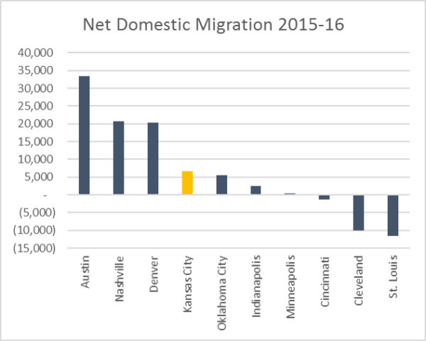 2016 Domestic Migration