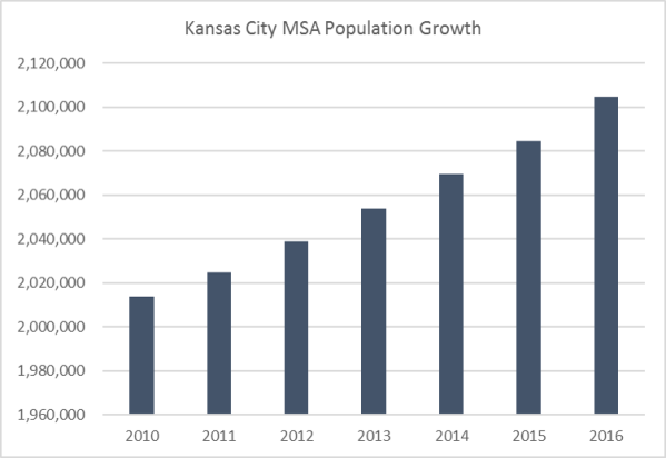 MSA Pop Growth 2016 Estimates
