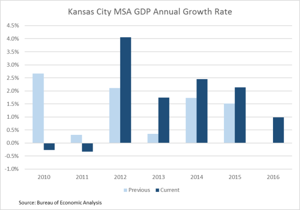 GDP 2016 Chart 1