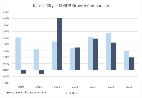 GDP 2016 Chart 2
