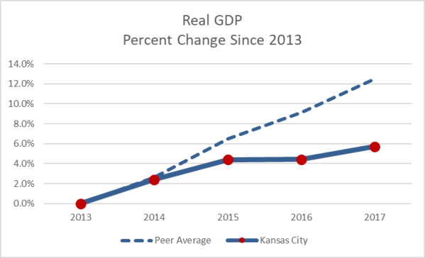 GDP Chart 4_2019