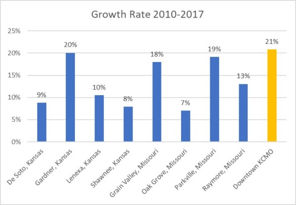 City Growth Chart
